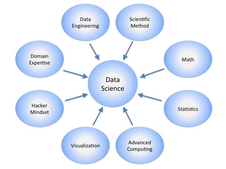 DataScienceDisciplines